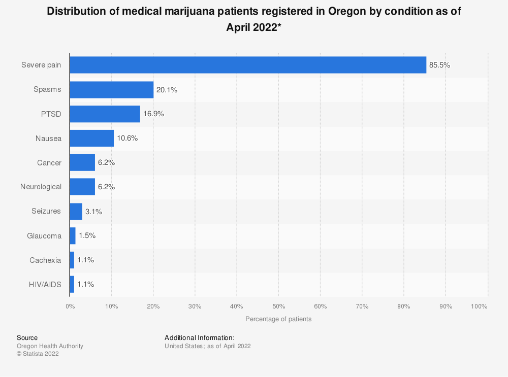Statistic: Distribution of medical marijuana patients registered in Oregon by condition as of April 2018* | Statista