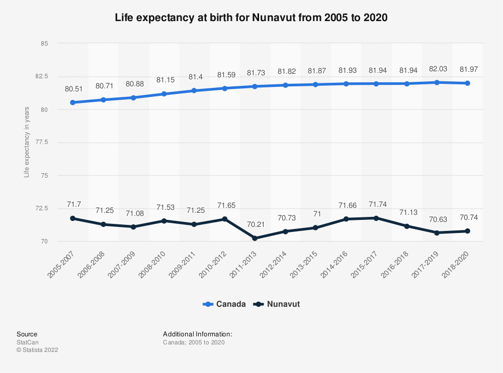 Statistic: Life expectancy at birth for Nunavut from 2005 to 2019   Statista