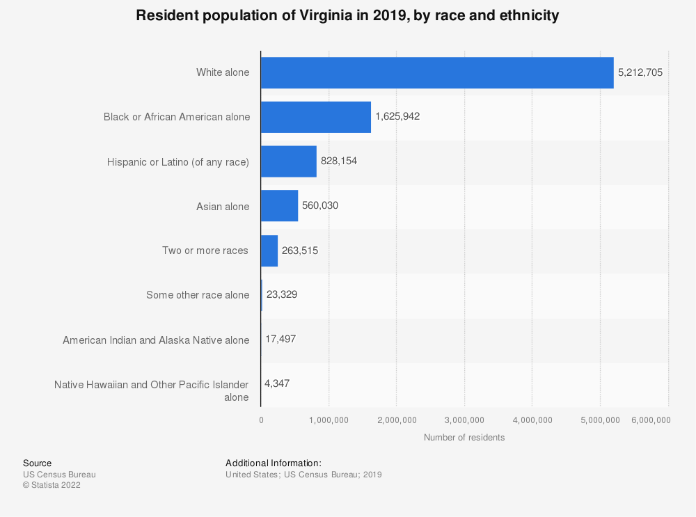 Statistic: Resident population of Virginia in 2019, by race and ethnicity | Statista