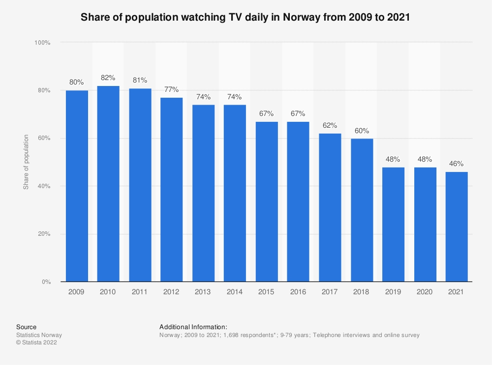 Statistic: Share of population watching TV daily in Norway from 2009 to 2019 | Statista