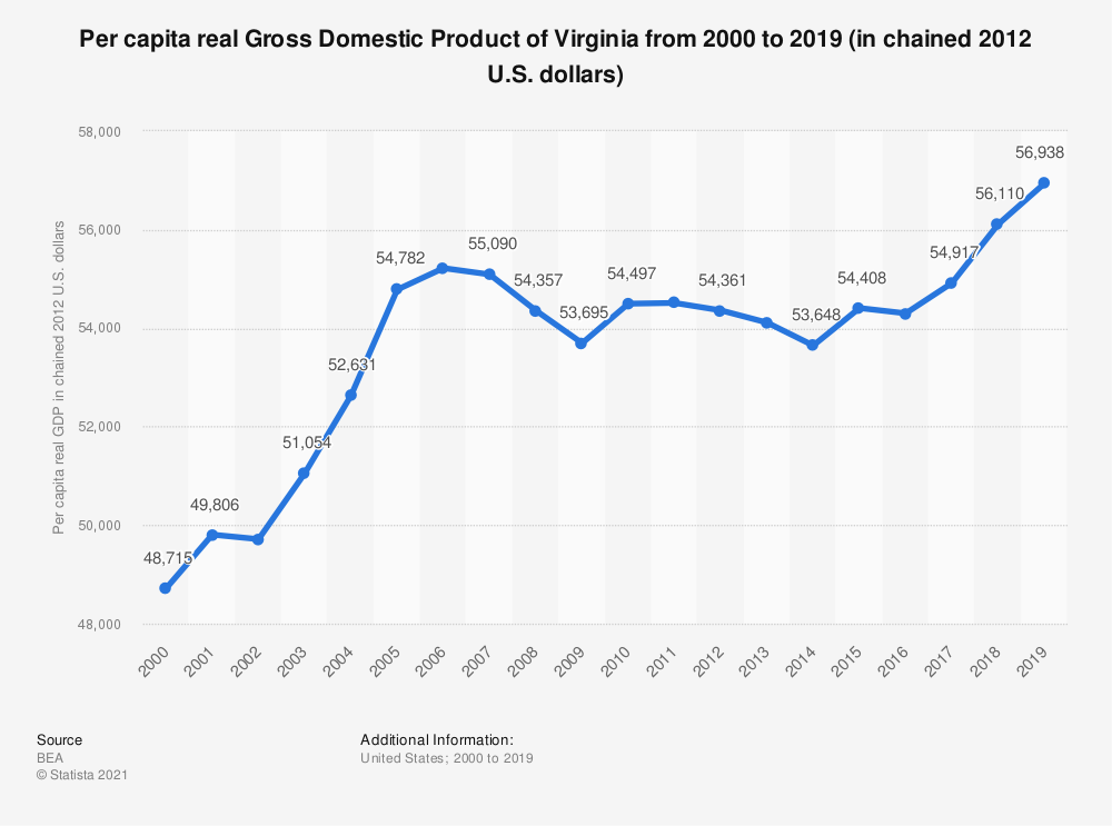 Statistic: Per capita real Gross Domestic Product of Virginia from 2000 to 2019 (in chained 2012 U.S. dollars) | Statista