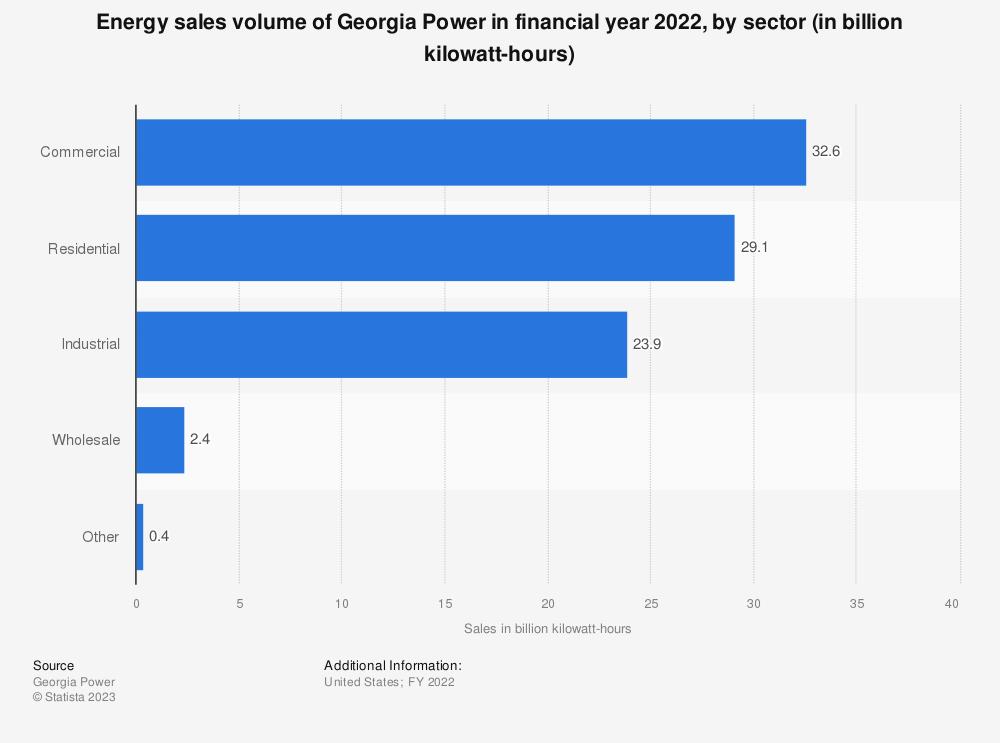 Statistic: Energy sales volume of Georgia Power in FY 2018, by sector (in billion kilowatt hours) | Statista