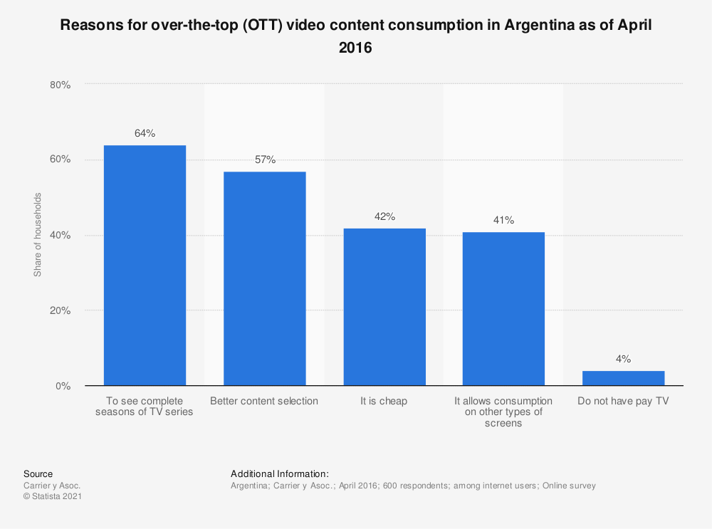 Statistic: Reasons for over-the-top (OTT) video content consumption in Argentina as of April 2016   Statista