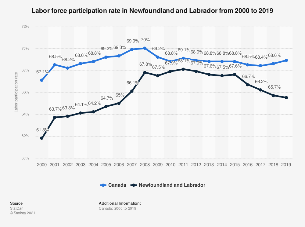 Statistic: Labor force participation rate in Newfoundland and Labrador from 2000 to 2017 | Statista