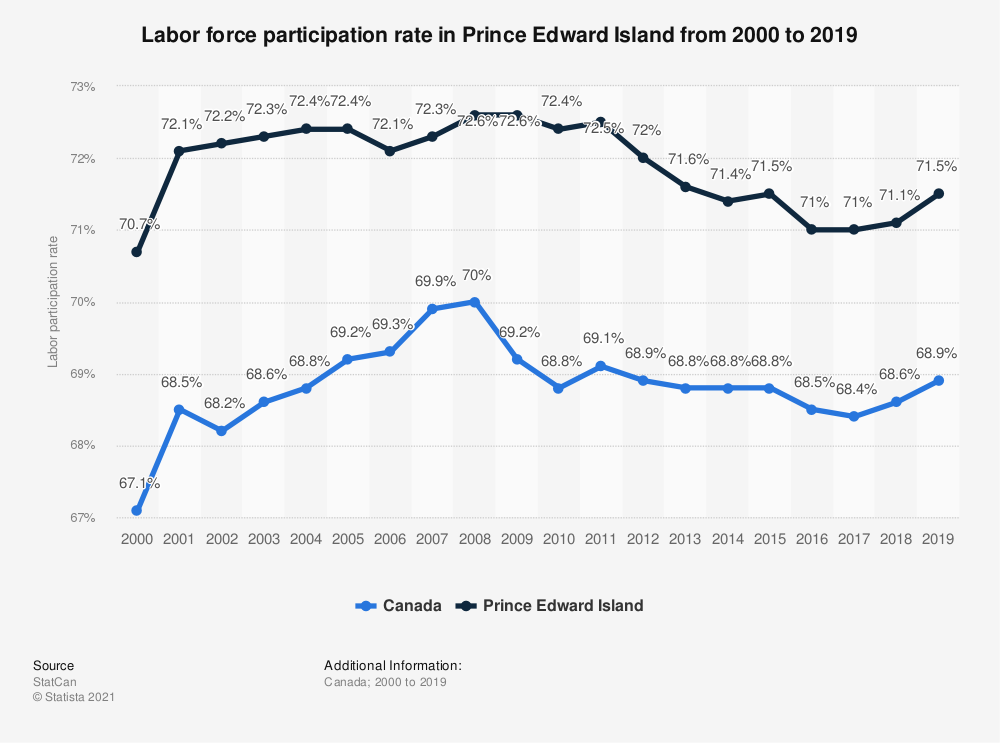 Statistic: Labor force participation rate in Prince Edward Island from 2000 to 2018 | Statista