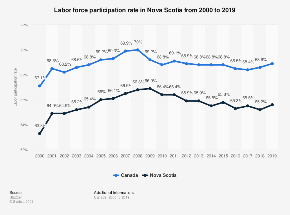Statistic: Labor force participation rate in Nova Scotia from 2000 to 2018 | Statista