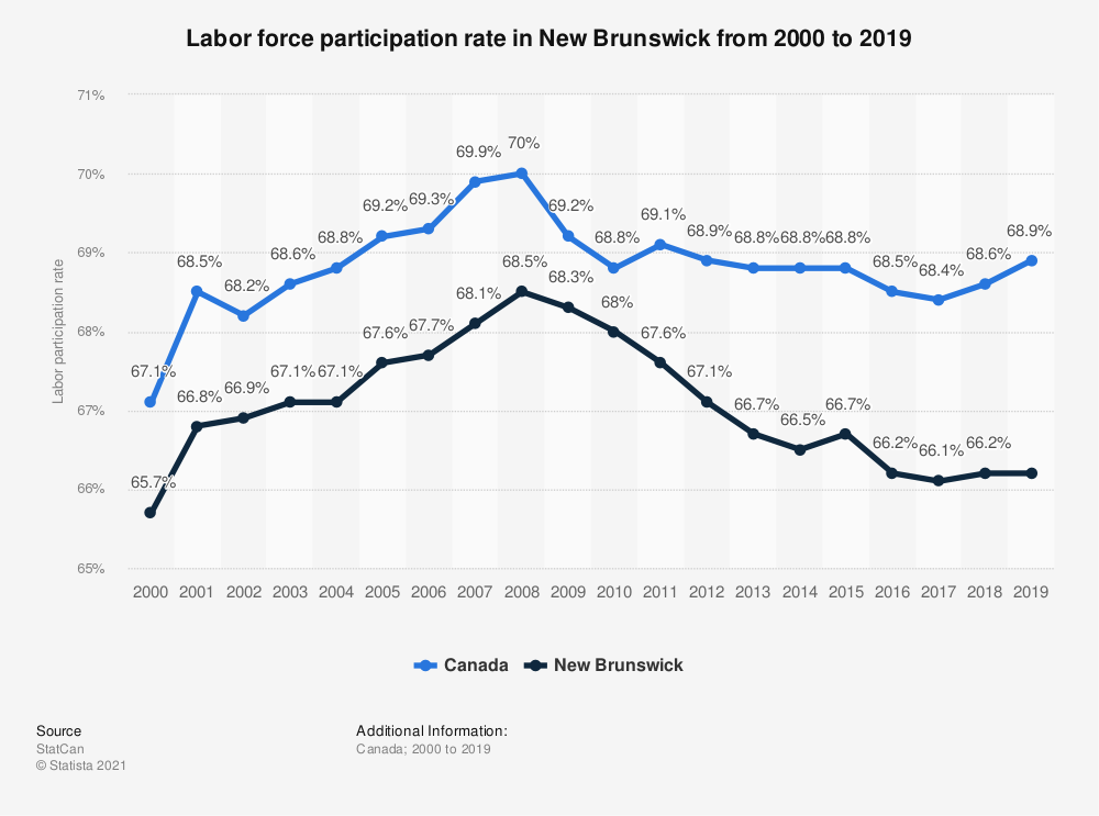 Statistic: Labor force participation rate in New Brunswick from 2000 to 2017 | Statista
