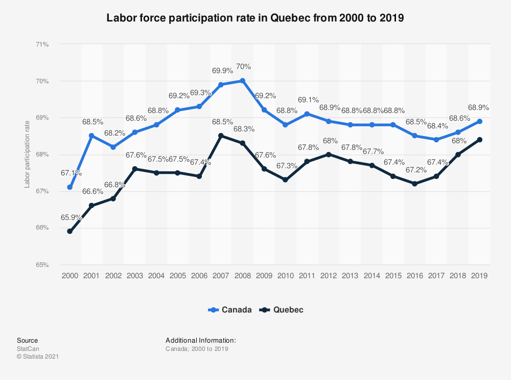 Statistic: Labor force participation rate in Quebec from 2000 to 2017 | Statista