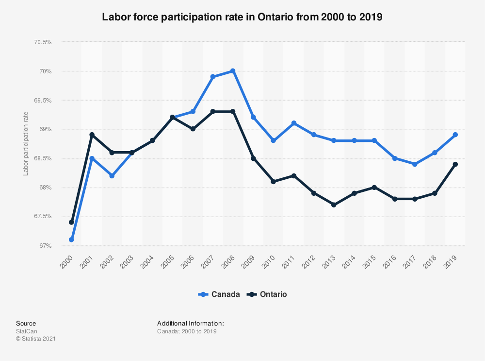 Statistic: Labor force participation rate in Ontario from 2000 to 2017 | Statista