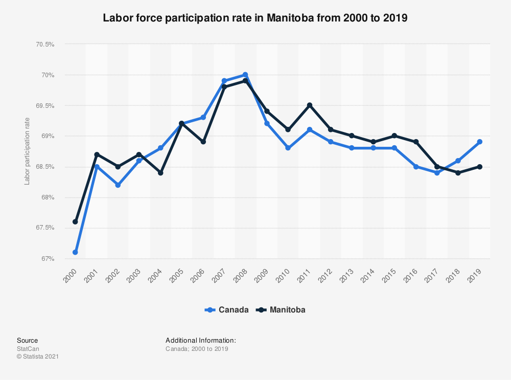 Statistic: Labor force participation rate in Manitoba from 2000 to 2017 | Statista