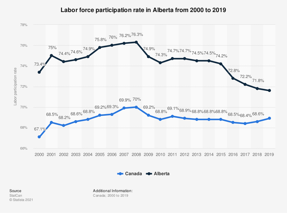 Statistic: Labor force participation rate in Alberta from 2000 to 2017 | Statista