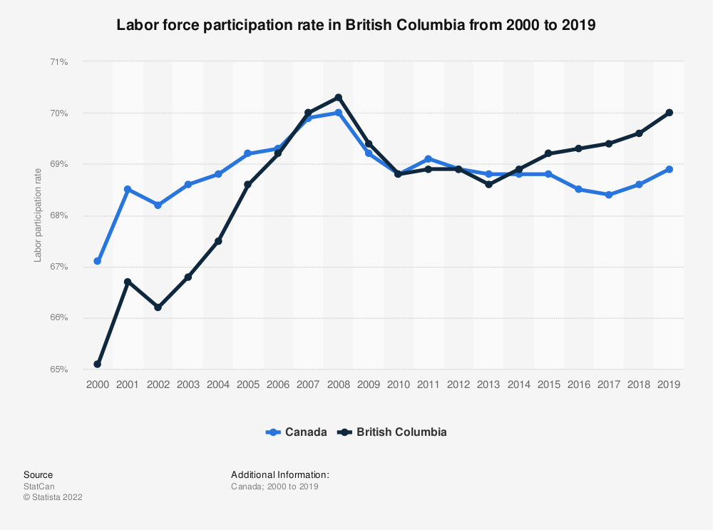 Statistic: Labor force participation rate in British Columbia from 2000 to 2016 | Statista