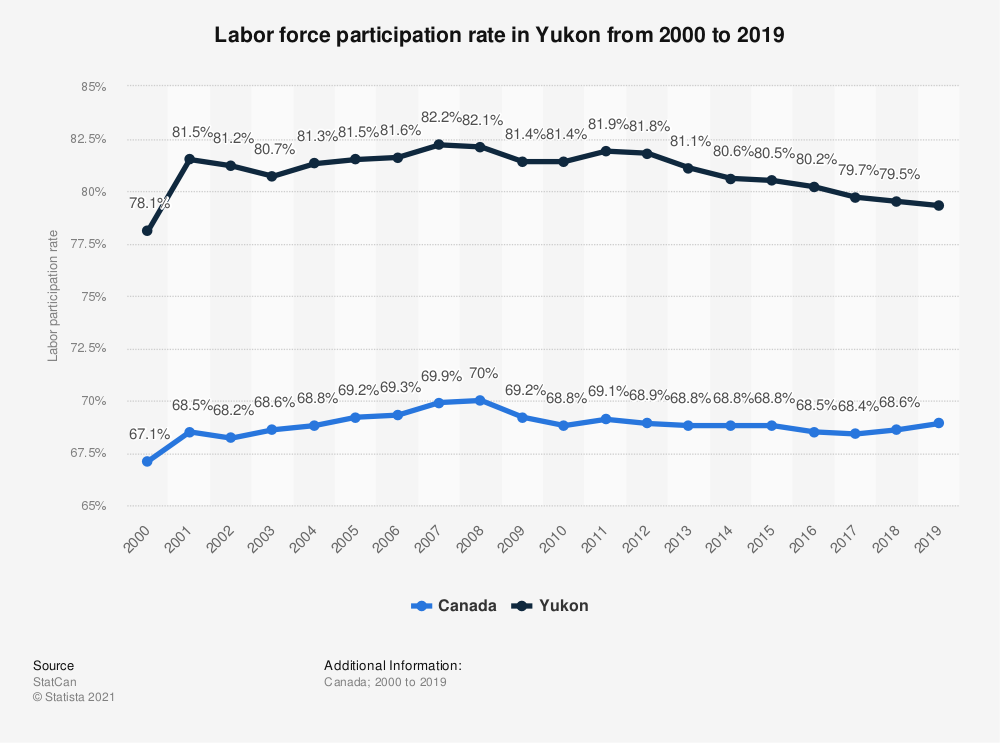 Statistic: Labor force participation rate in Yukon from 2000 to 2017 | Statista