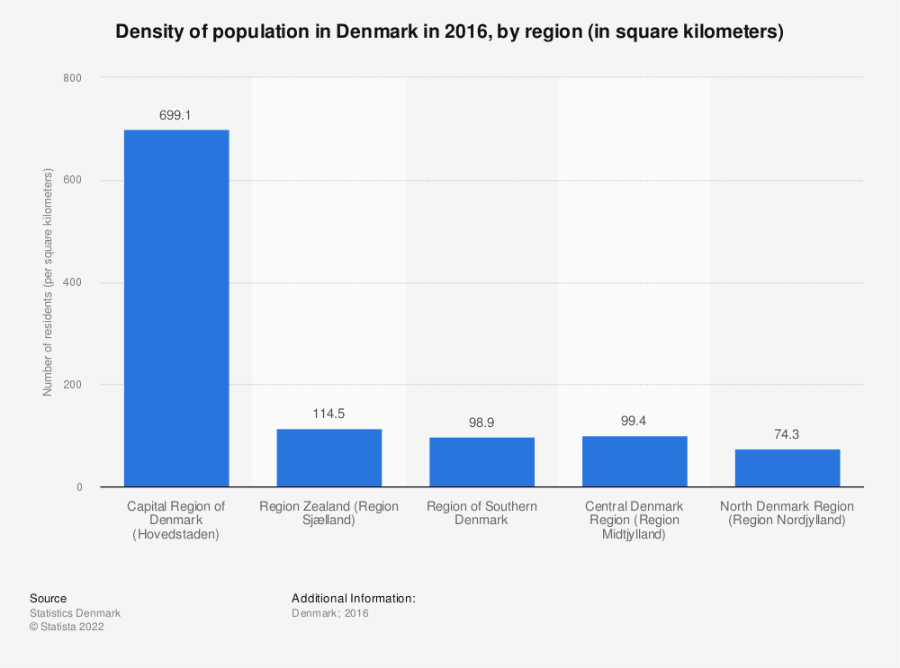 Statistic: Density of population in Denmark in 2016, by region (in square kilometers) | Statista