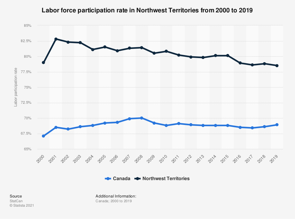 Statistic: Rate of tax filers and dependents with labor income in Northwest Territories from 2000 to 2016 | Statista