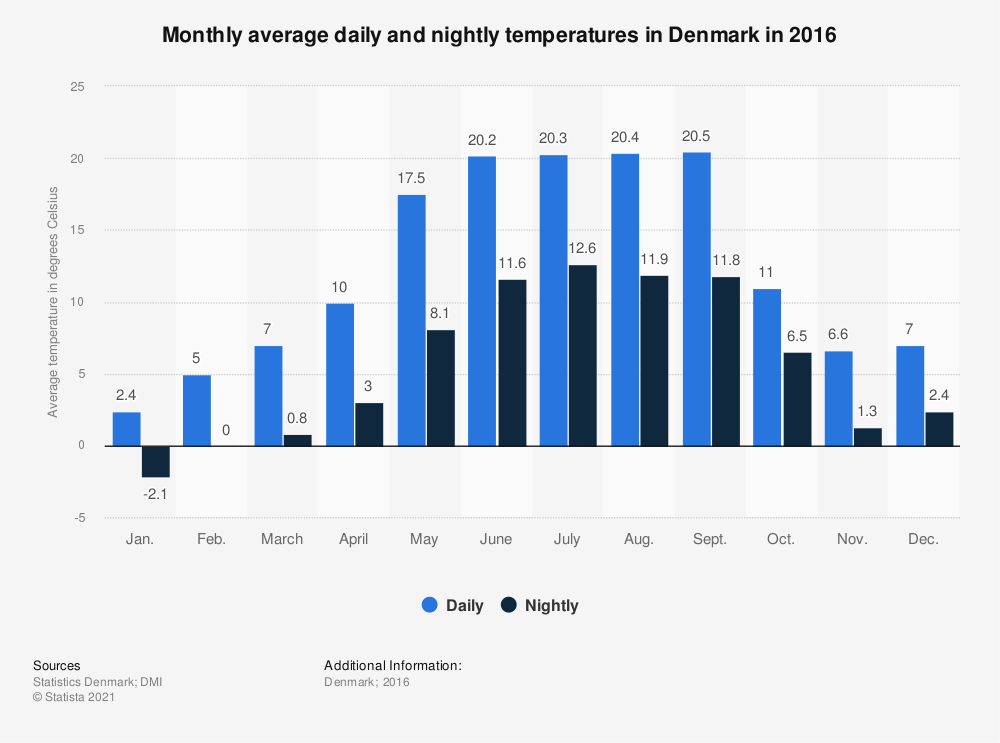 Statistic: Monthly average daily and nightly temperatures in Denmark in 2016 | Statista