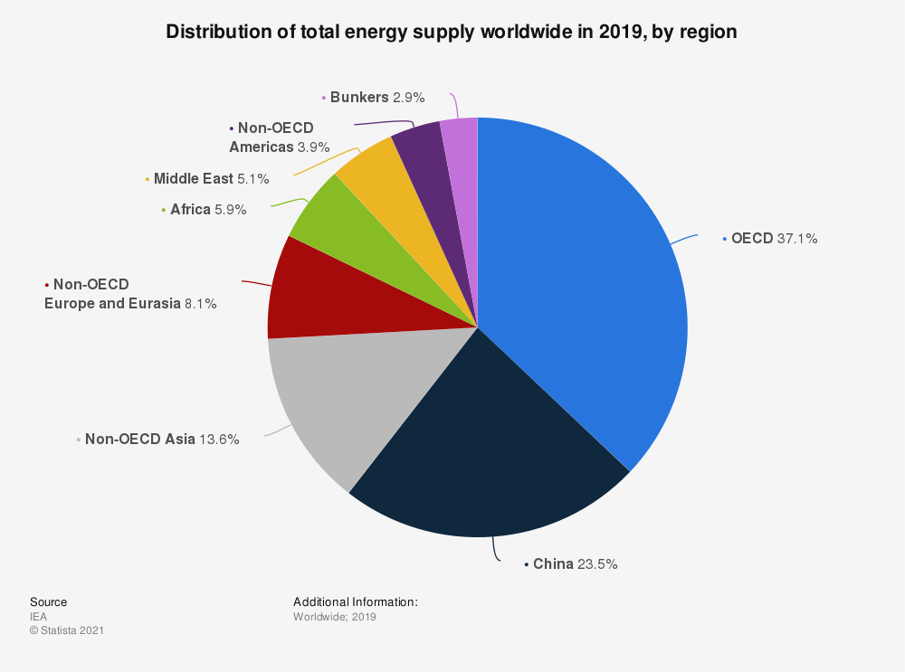 Statistic: Distribution of primary energy supply globally in 2016, by region | Statista