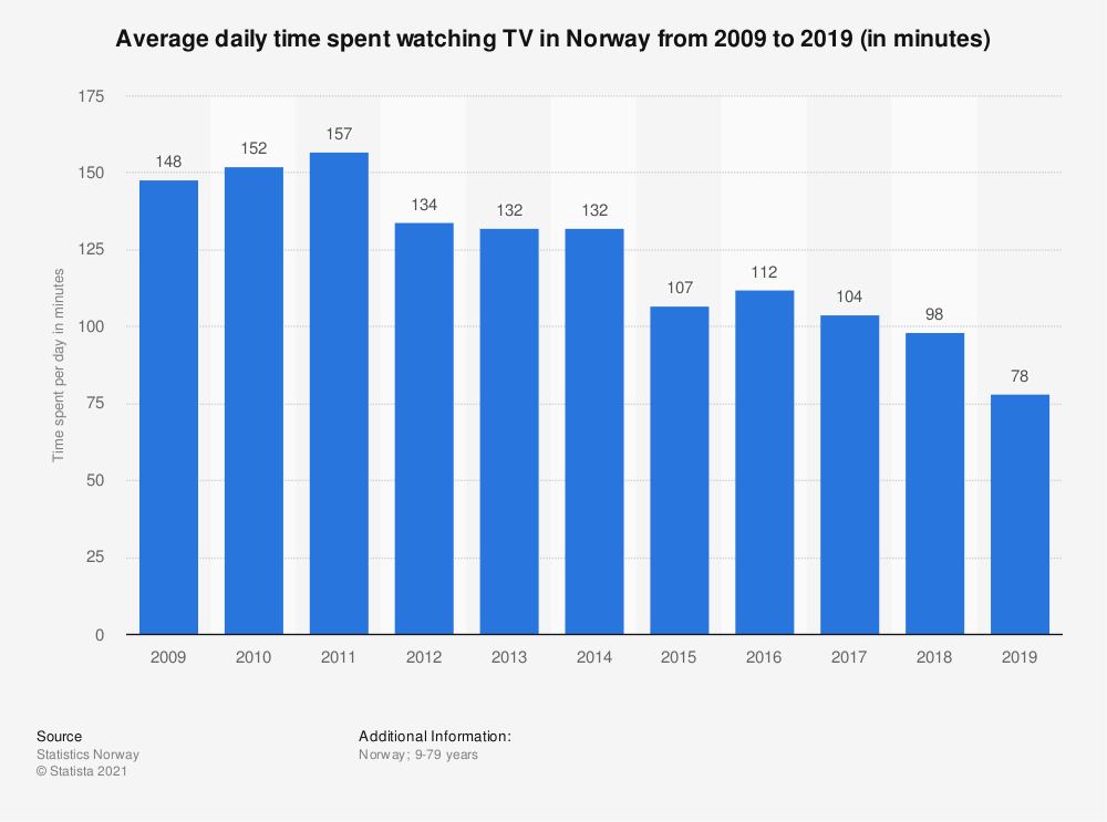 Statistic: Average daily time spent watching TV in Norway from 2009 to 2019 (in minutes) | Statista