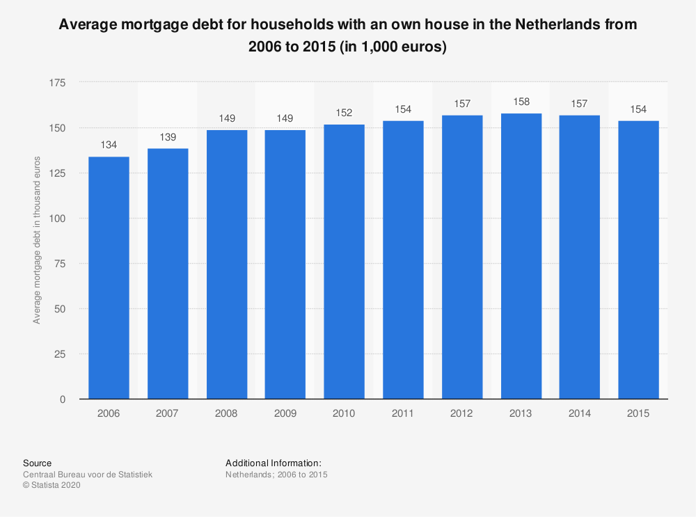 Statistic: Average mortgage debt for households with an own house in the Netherlands from 2006 to 2015 (in 1,000 euros) | Statista