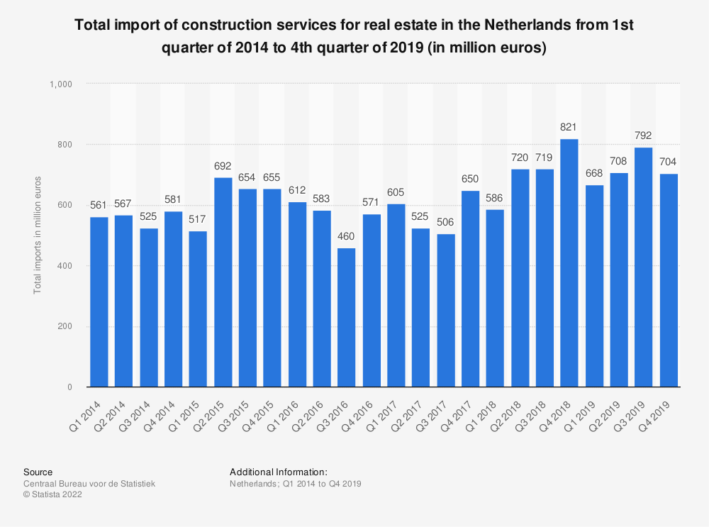 Statistic: Total import of construction services for real estate in the Netherlands from 1st quarter of 2014 to 2nd quarter of 2019 (in million euros) | Statista