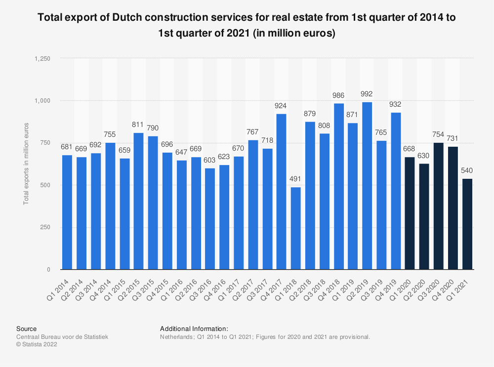 Statistic: Total export of Dutch construction services for real estate from 1st quarter of 2014 to 2nd quarter of 2019 (in million euros) | Statista