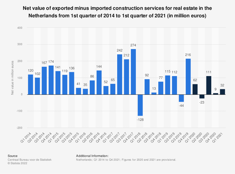 Statistic: Net value of exported minus imported construction services for real estate in the Netherlands from 1st quarter of 2014 to 2nd quarter of 2019 (in million euros) | Statista