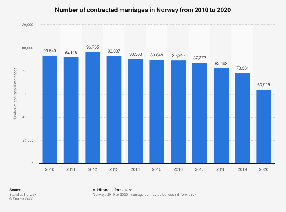 Statistic: Number of contracted marriages in Norway from 2008 to 2018 | Statista