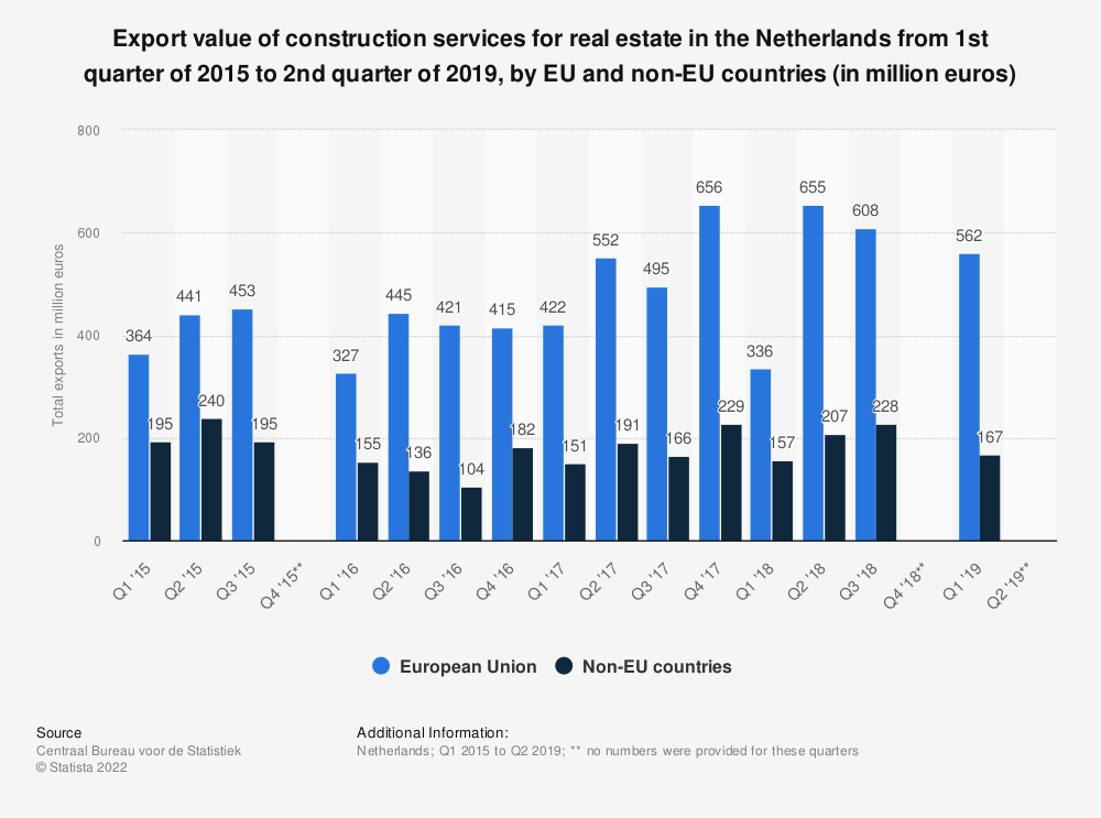 Statistic: Export value of construction services for real estate in the Netherlands from 1st quarter of 2015 to 2nd quarter of 2019, by EU and non-EU countries (in million euros) | Statista
