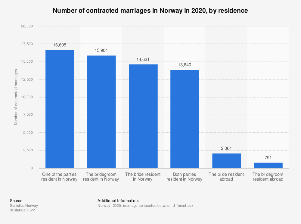 Statistic: Number of contracted marriages in Norway in 2018, by residence | Statista