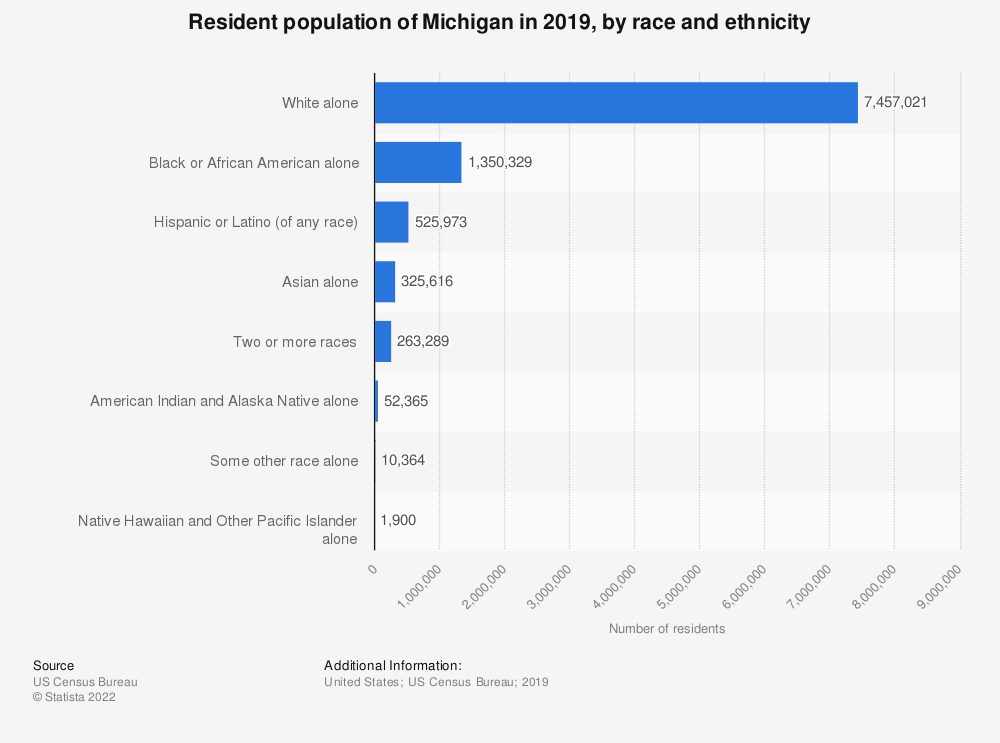 Michigan: population, by race and ethnicity 2017 | Statista