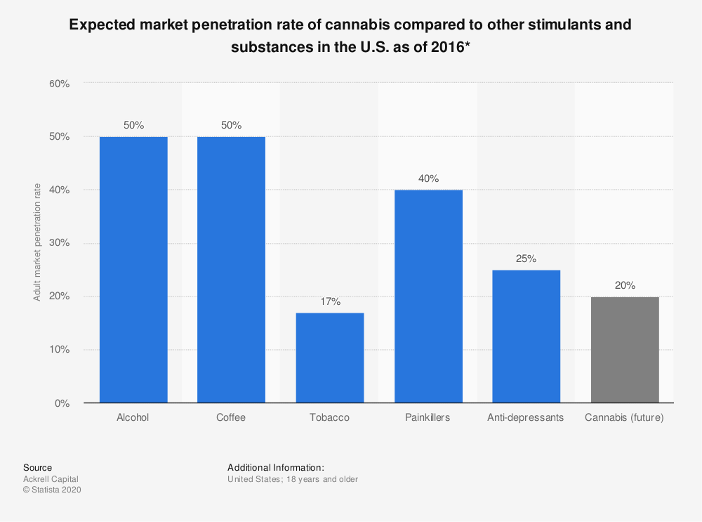 Statistic: Expected market penetration rate of cannabis compared to other stimulants and substances in the U.S. as of 2016*   Statista