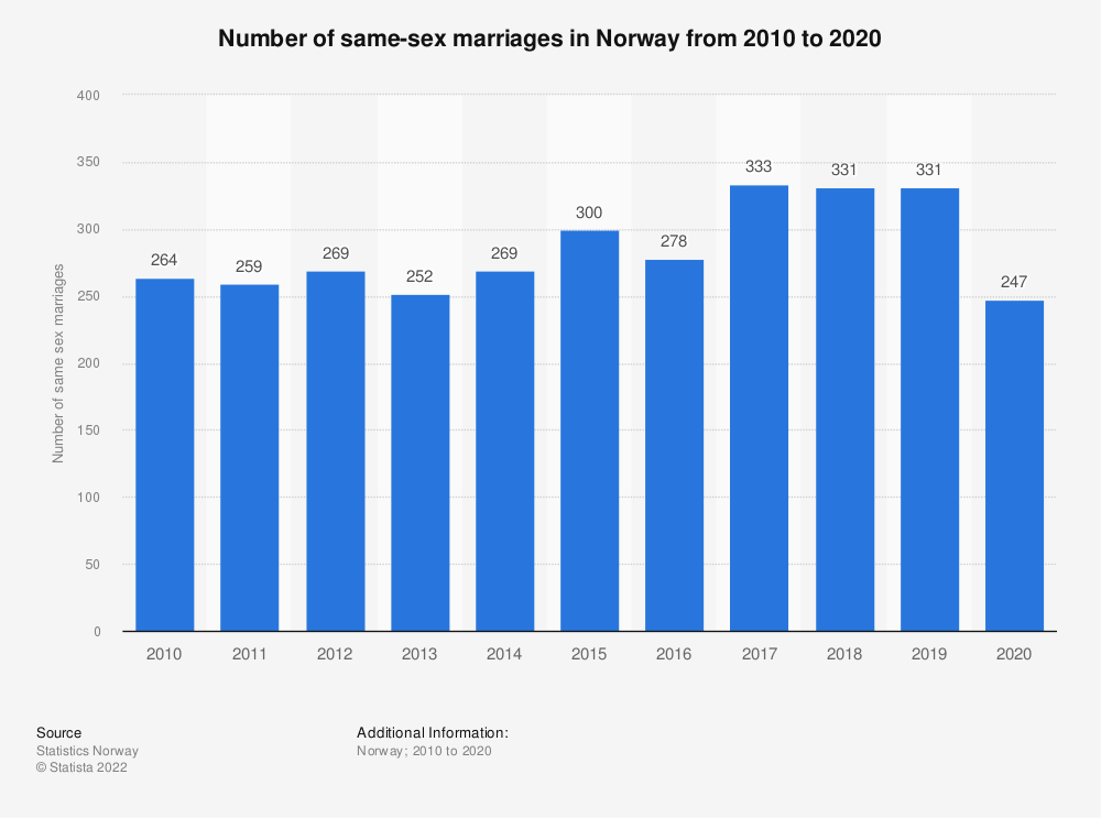 Statistic: Number of same sex marriages in Norway from 2009 to 2017 | Statista
