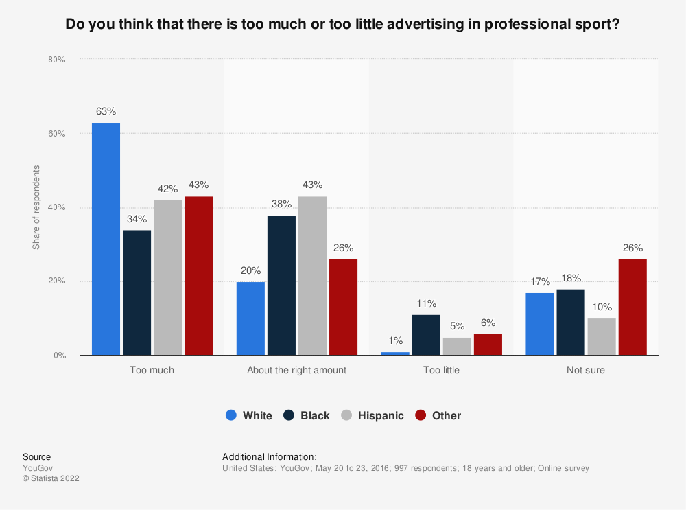 Statistic: Do you think that there is too much or too little advertising in professional sport? | Statista