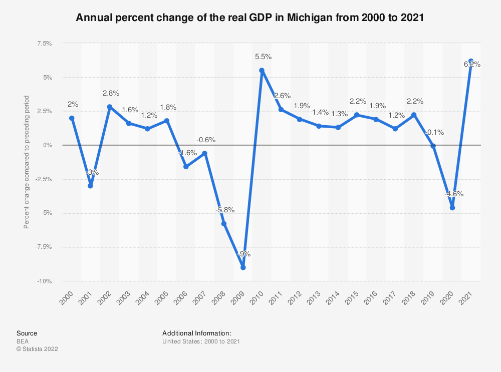 Statistic: Annual percent change of the real GDP in Michigan from 2000 to 2019   Statista