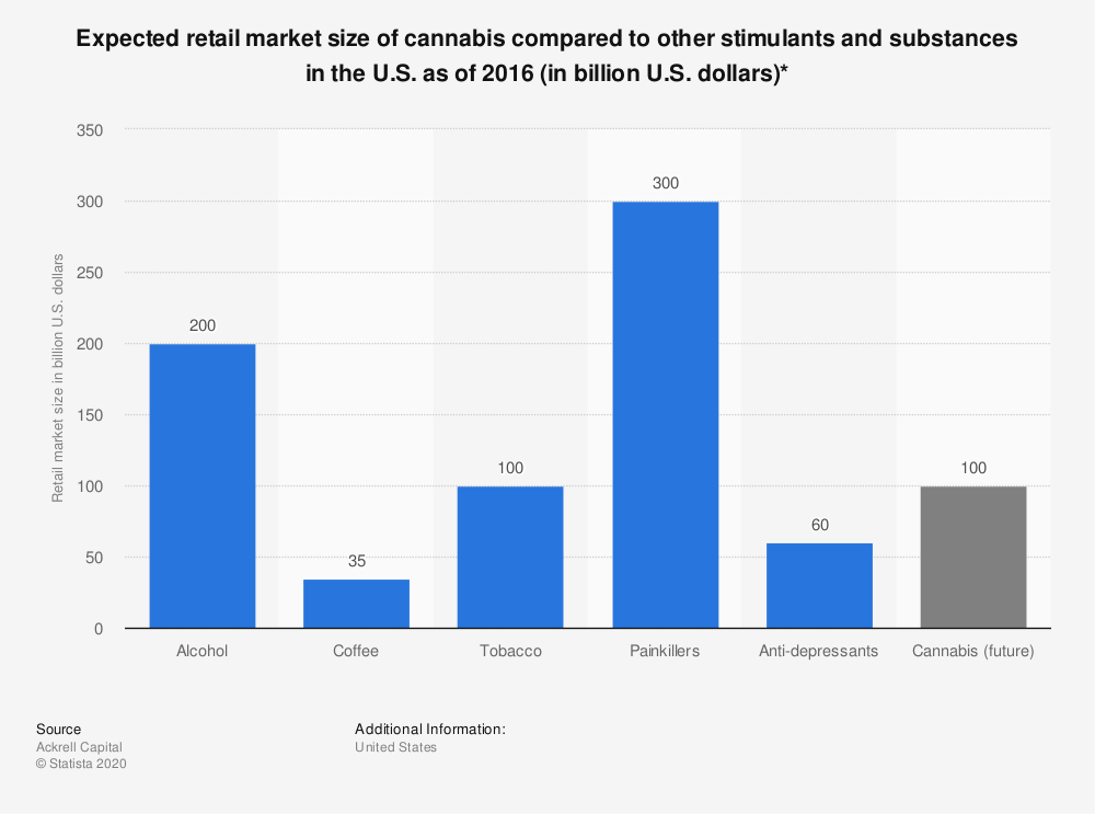 Statistic: Expected retail market size of cannabis compared to other stimulants and substances in the U.S. as of 2016 (in billion U.S. dollars)* | Statista