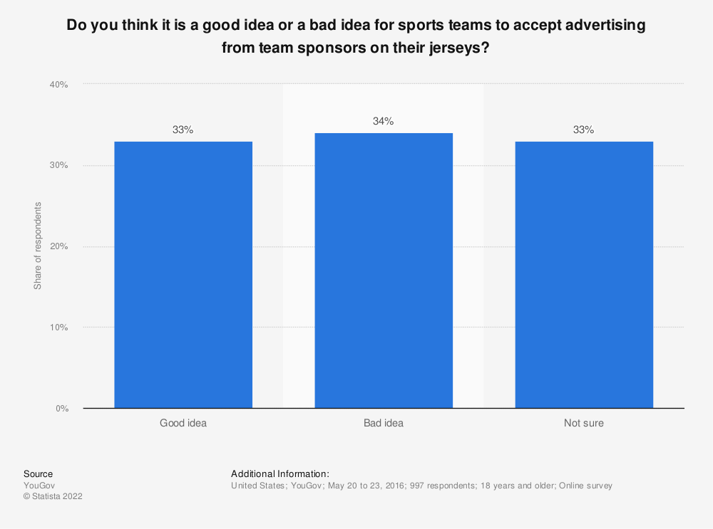 Statistic: Do you think it is a good idea or a bad idea for sports teams to accept advertising from team sponsors on their jerseys? | Statista