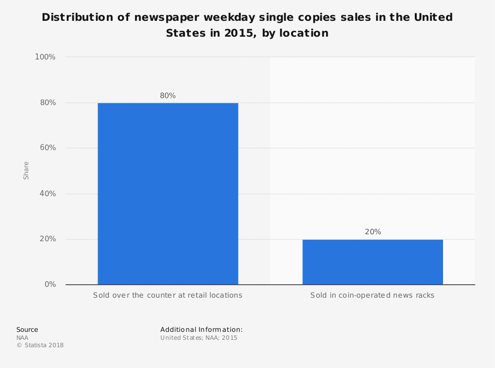 Statistic: Distribution of newspaper weekday single copies sales in the United States in 2015, by location  | Statista