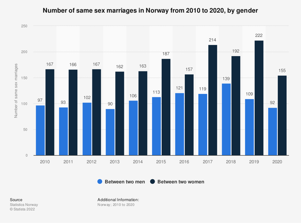 Statistic: Number of same sex marriages in Norway from 2009 to 2019, by gender | Statista