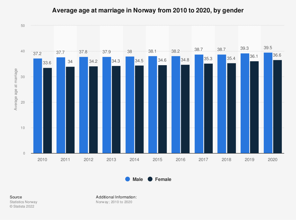 Statistic: Average age at marriage in Norway from 2008 to 2018, by gender | Statista