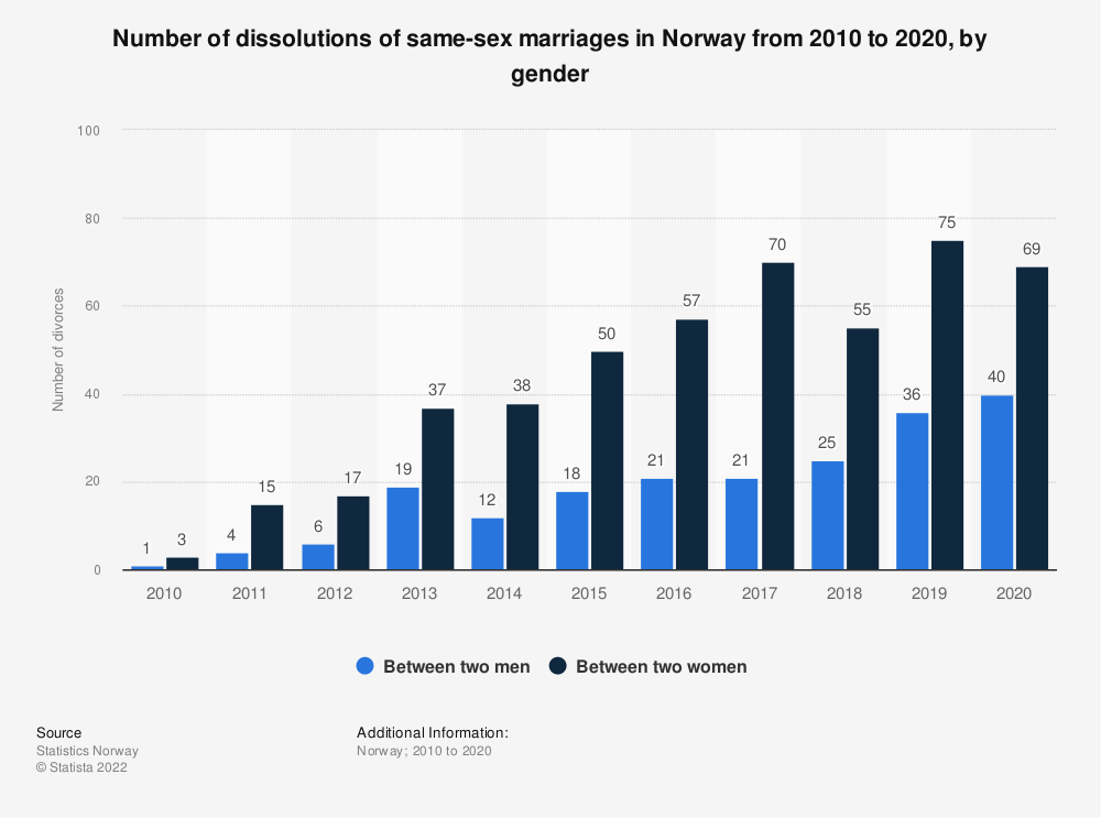 Statistic: Number of dissolutions of same sex marriages in Norway from 2010 to 2017, by gender | Statista