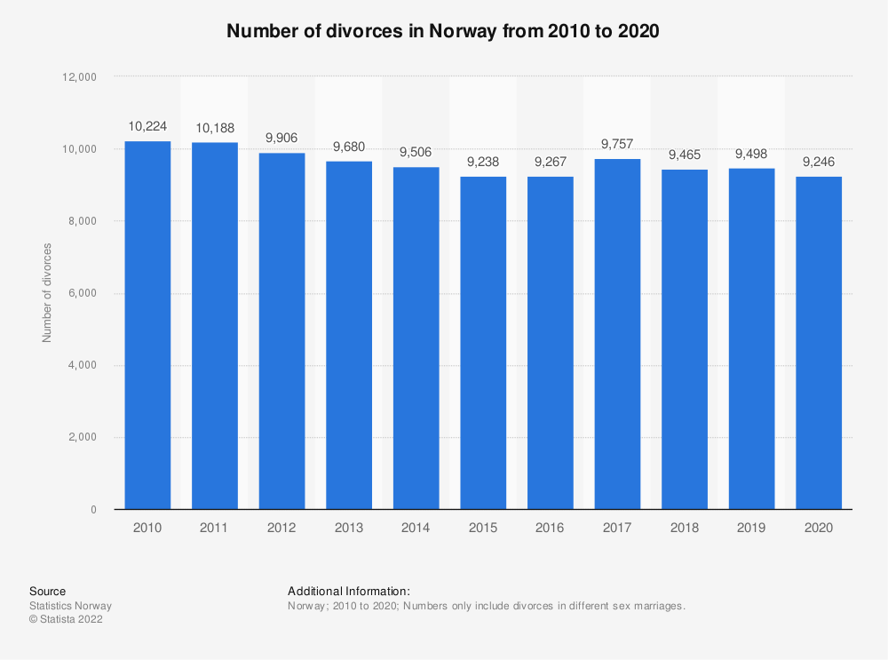 Statistic: Number of divorces in Norway from 2008 to 2018 | Statista