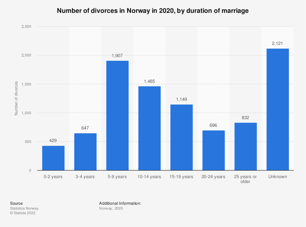 Statistic: Number of divorces in Norway in 2019, by duration of marriage | Statista