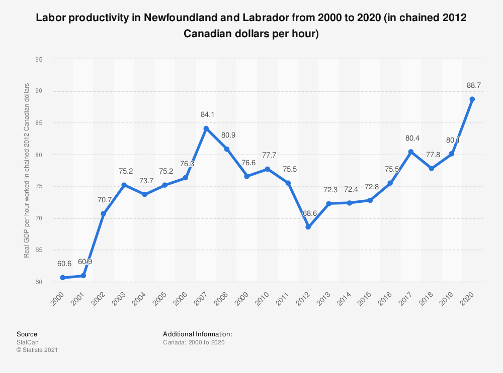 Statistic: Labor productivity in Newfoundland and Labrador from 2000 to 2018 (in chained 2012 Canadian dollars per hour) | Statista