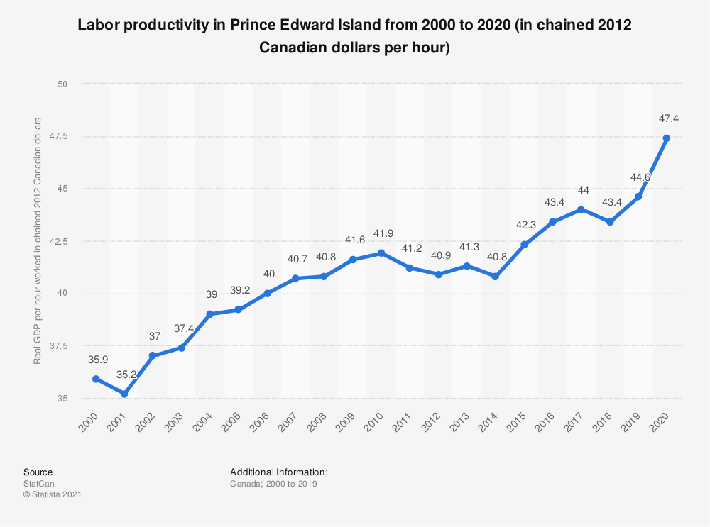 Statistic: Labor productivity in Prince Edward Island from 2000 to 2017 (in chained 2007 Canadian dollars per hour) | Statista