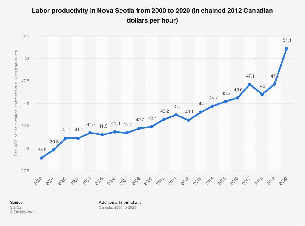 Statistic: Labor productivityin Nova Scotia from 2000 to 2019 (in chained 2012 Canadian dollars per hour) | Statista