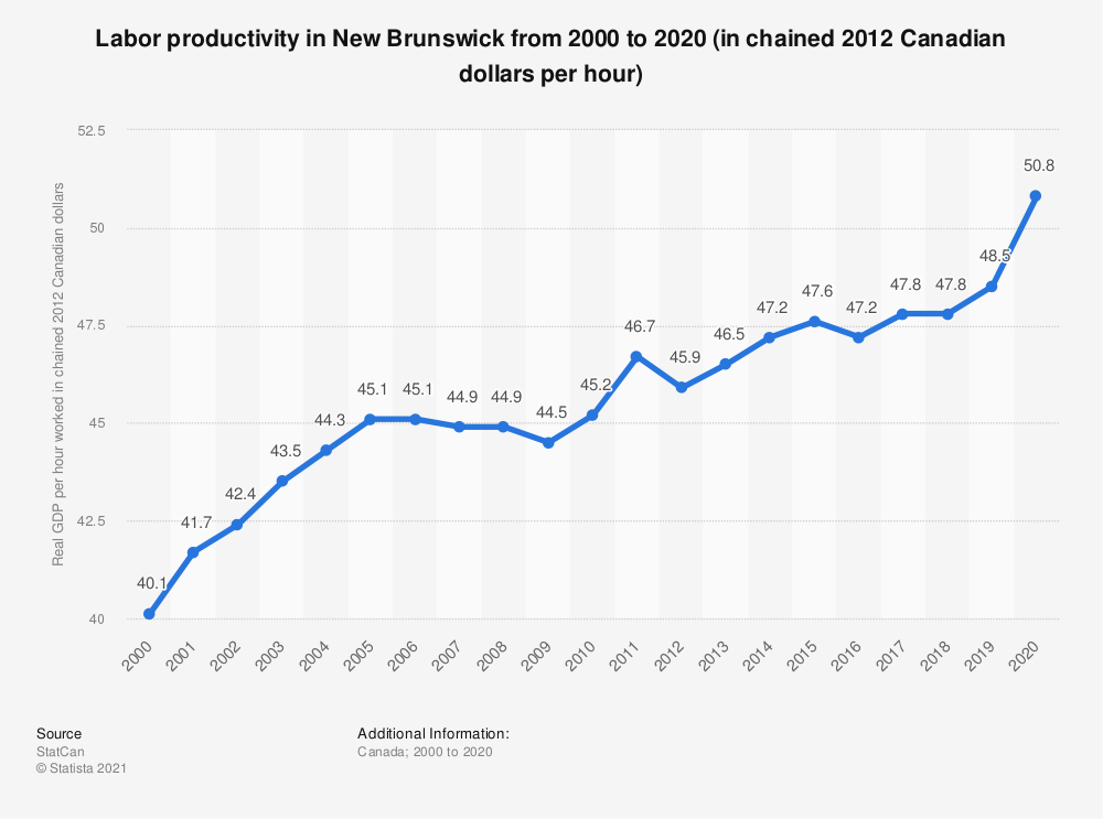 Statistic: Labor productivityin New Brunswick from 2000 to 2019 (in chained 2012 Canadian dollars per hour) | Statista