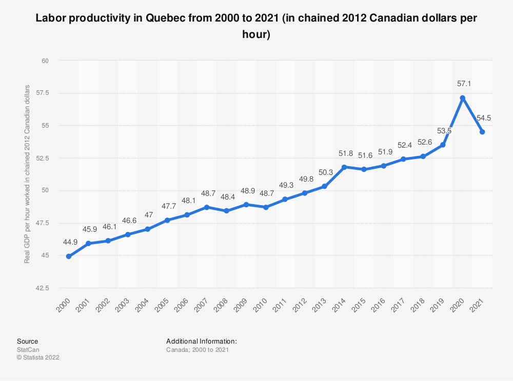 Statistic: Labor productivityin Quebec from 2000 to 2018 (in chained 2012 Canadian dollars per hour) | Statista