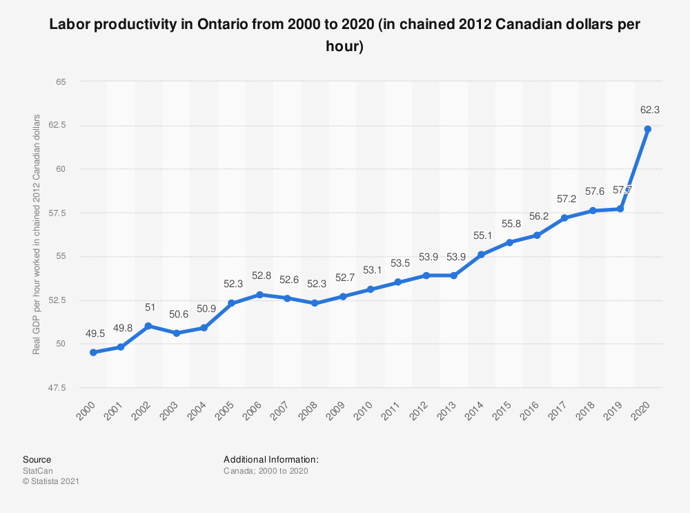 Statistic: Labor productivity in Ontario from 2000 to 2018 (in chained 2012 Canadian dollars per hour) | Statista