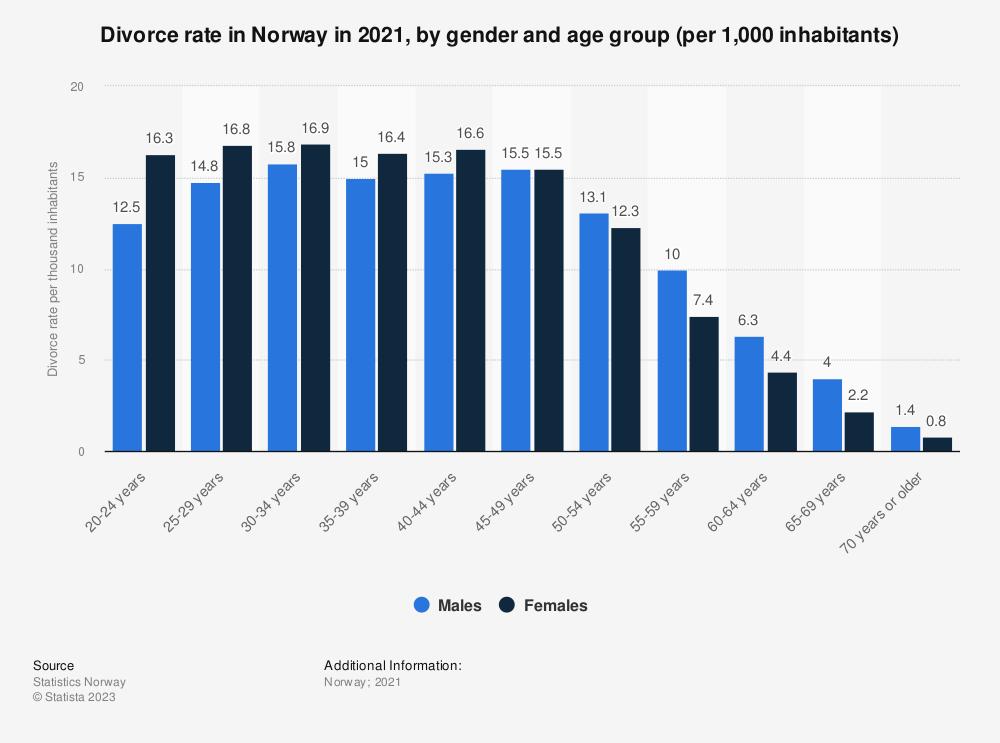 Statistic: Divorce rate in Norway in 2017, by gender and age group (per 1,000 inhabitants) | Statista