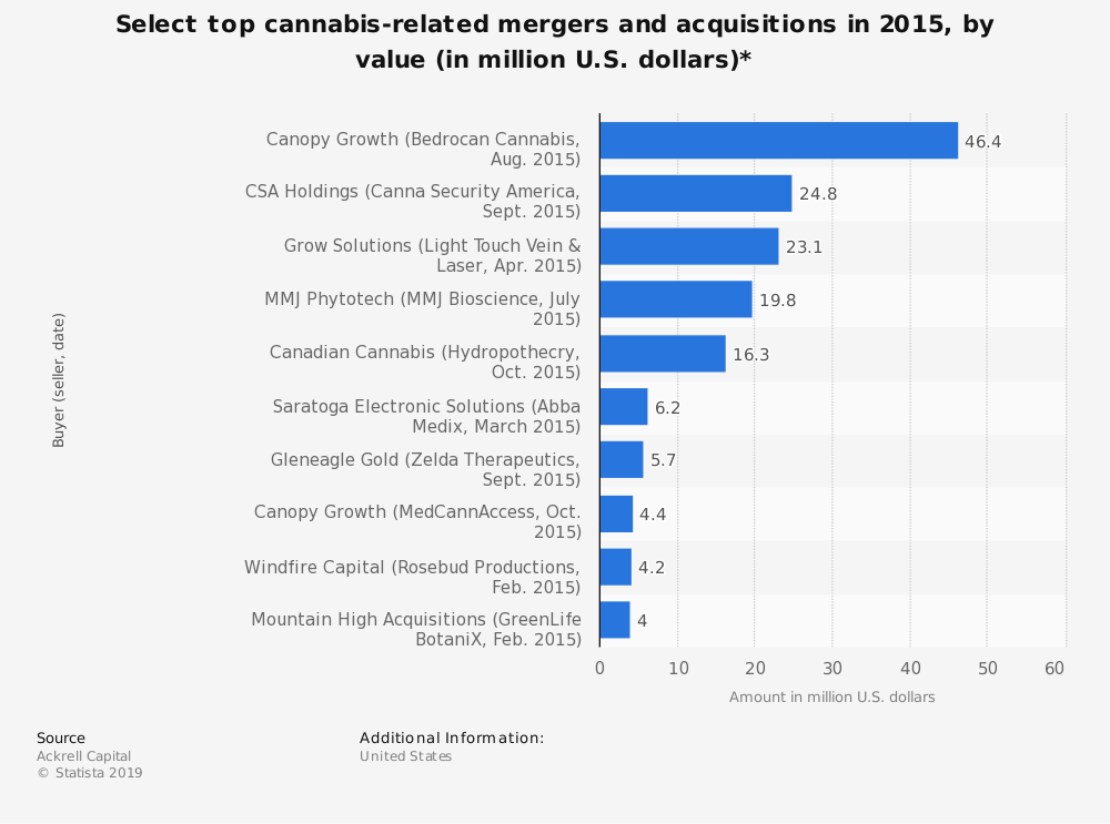 Statistic: Select top cannabis-related mergers and acquisitions in 2015, by value (in million U.S. dollars)* | Statista